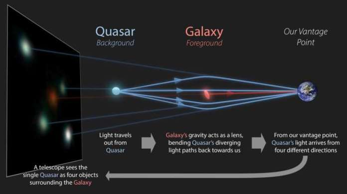 Machine-learning methods lead to discovery of rare 'Quadruply imaged quasars'