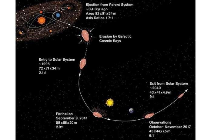 वैज्ञानिक अतिरिक्त-सौर वस्तु 'ओउमुआमुआ' की उत्पत्ति का निर्धारण करते हैं