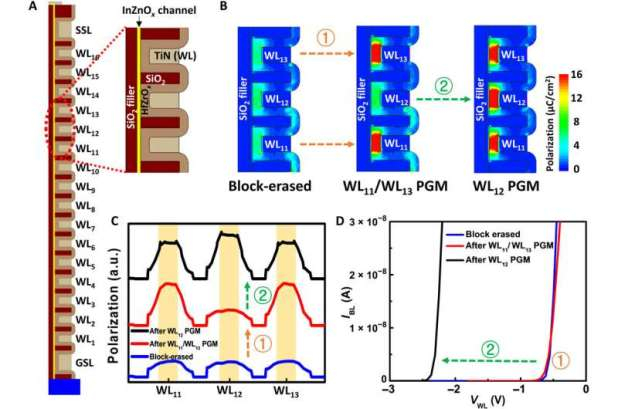 High-speed 3-D memory with ferroelectric NAND flash memory