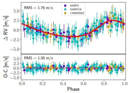 Astronomers detect new super-Earth exoplanet orbiting nearby star