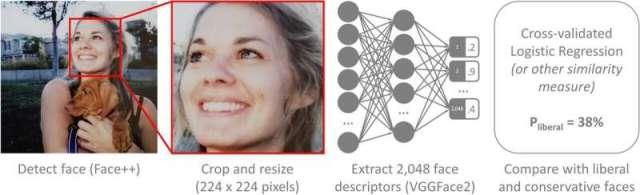 L'algorithme d'IA s'est révélé plus précis à 70% pour deviner l'orientation politique d'une personne