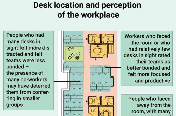 एक ओपन-प्लान ऑफिस में सर्वश्रेष्ठ डेस्क लोकेशन पर्यावरण पर दृश्य नियंत्रण प्रदान करते हैं