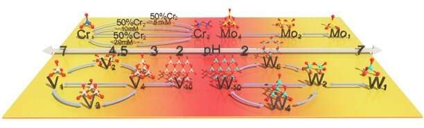 Characterization strategy helps in high-purity metal separation