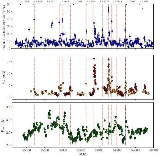 Gamma-ray and optical flares detected from the blazar S5 1803+784