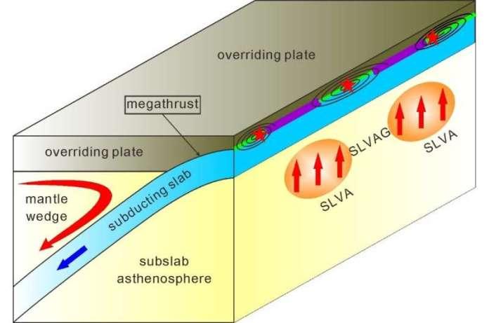 धीमी गति से होने वाली विसंगतियों के नीचे धीमी विसंगतियाँ विशाल मेगाथ्रस्ट भूकंपों को कैसे प्रभावित करती हैं?