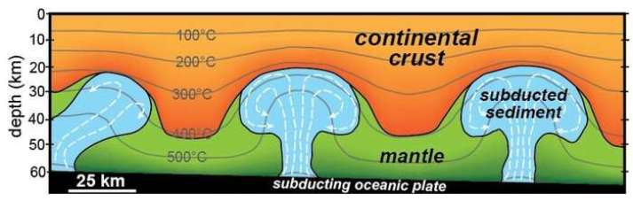 Lava lamp tectonics: Research suggests giant blobs of subducted sediment float up through deep Earth