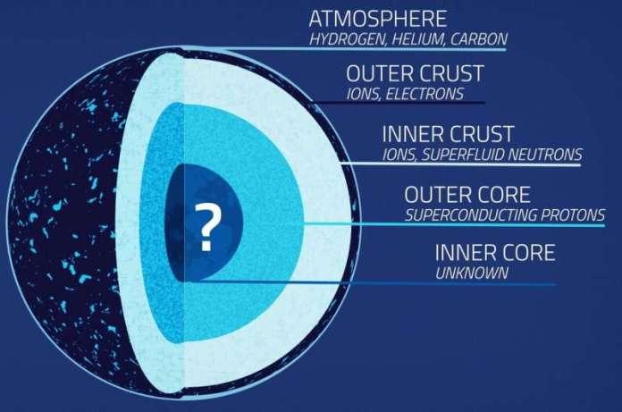 नासा के एनआईसीईआर में न्यूट्रॉन सितारों के निचोड़ने की संभावना है