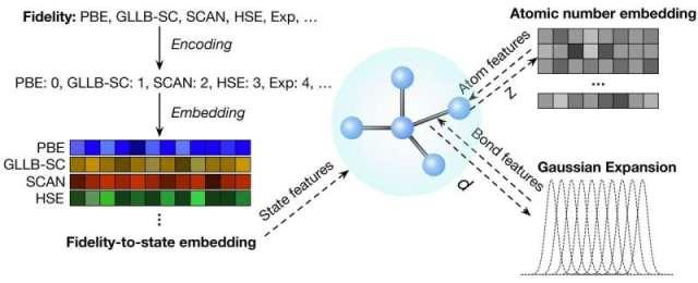 Une nouvelle méthode permet de meilleures prédictions des propriétés des matériaux en utilisant des données de faible qualité