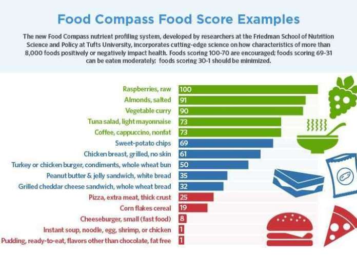 Ranking healthfulness of foods from first to worst