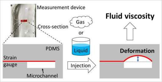 Researchers develop a viscosity measurement technique applicable to both liquids and gases