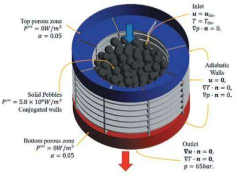 Researchers develop advanced model to improve safety of next-generation reactors