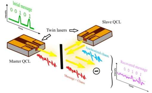Researchers propose the use of quantum cascade lasers to achieve private free-space communications