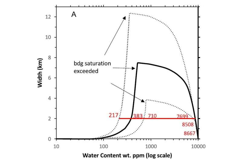 Scientists Reveal Effects of Water on 660 km Discontinuity in the Deep Earth
