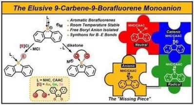 Stabilization of the borafluorene anion with carbenes