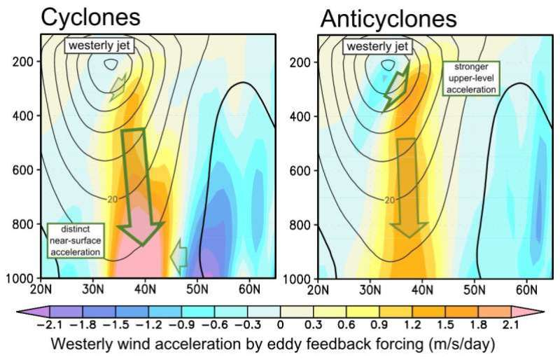 Study quantifies how cyclones contribute to global climate systems