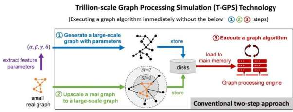 T-GPS processes a graph with trillion edges on a single computer?