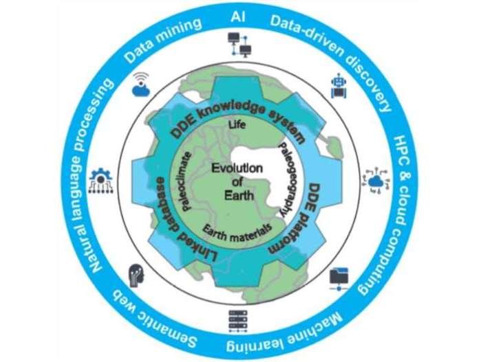 दीप-टाइम डिजिटल अर्थ कार्यक्रम: भू-विज्ञान में डेटा-संचालित खोज