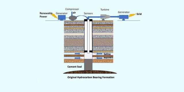 Transformer les puits de pétrole en batteries pour le soleil et le vent