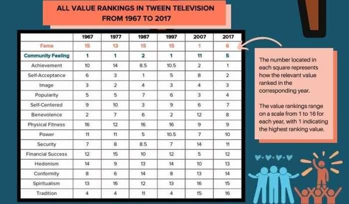 ट्वेन्स एंड टीवी: यूसीएलए के 50 साल के सर्वेक्षण में उन मूल्यों का पता चलता है जो बच्चे लोकप्रिय शो से सीखते हैं