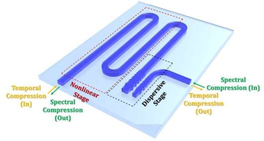Ultra-strong squeezing of light demonstrated for ultrafast optical signal processing