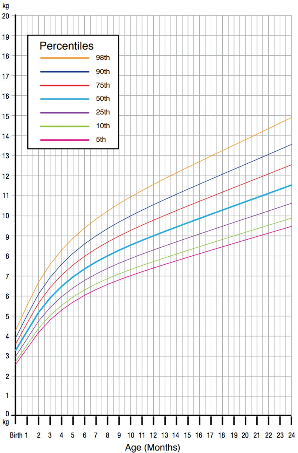Our obsession with infant growth charts may be fuelling ...