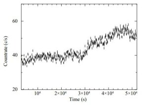 Black hole X-ray binary GRS 1915 + 105 has a variable magnetic disk, study suggests