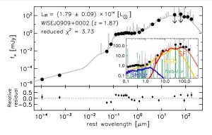 The study investigates the extremely bright infrared galaxy WISEJ0909 + 0002