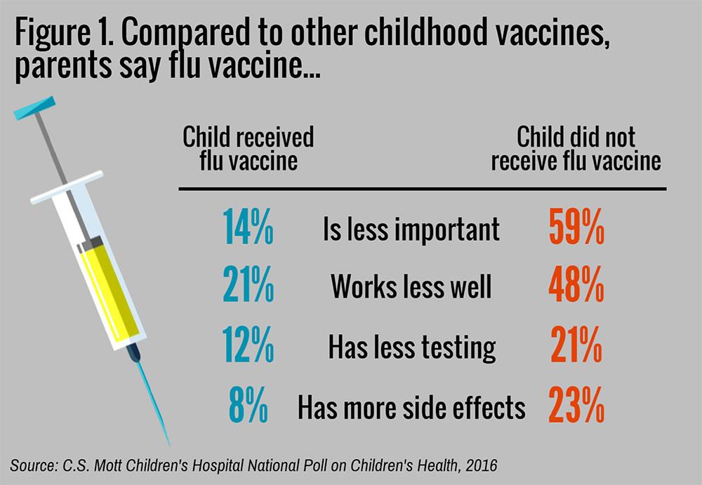 Parents rate flu vaccine less important, effective, safe than ...