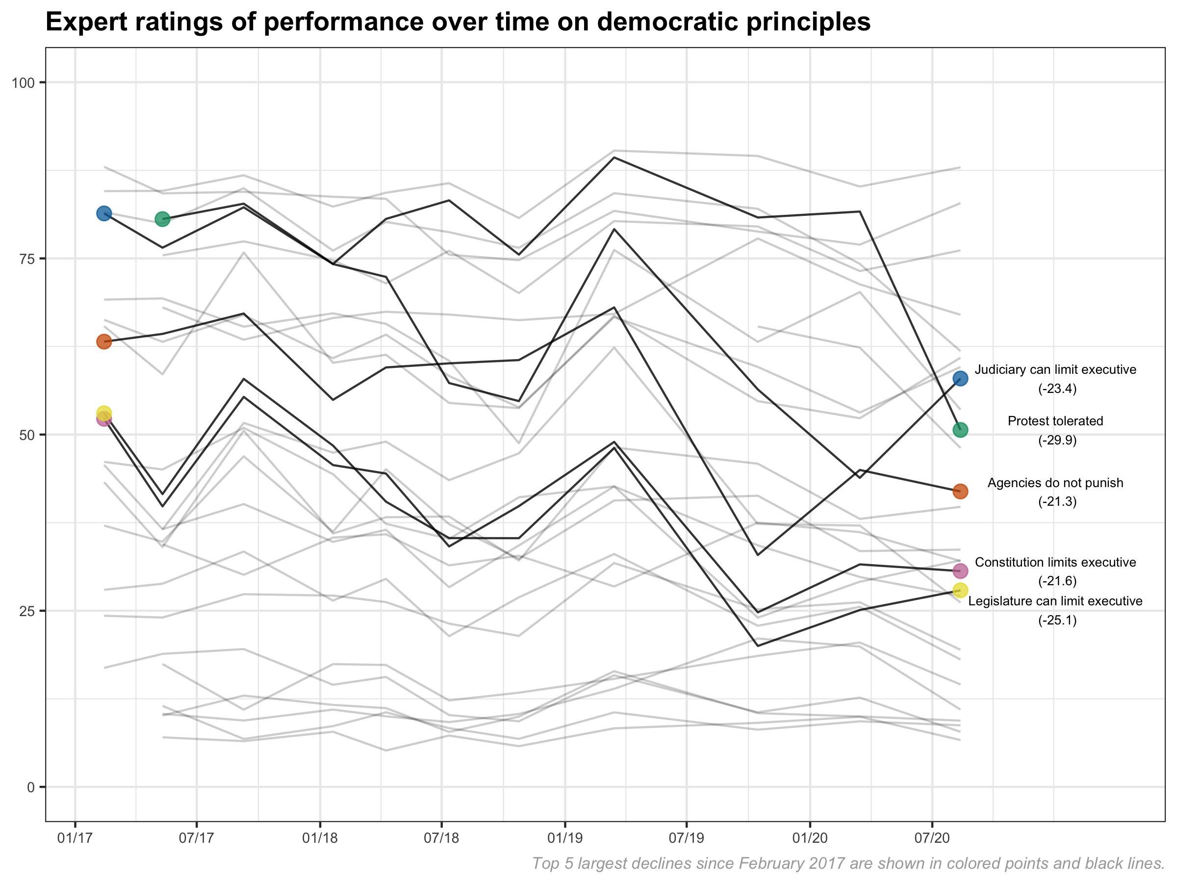 US democratic indicators plummet amid racial justice