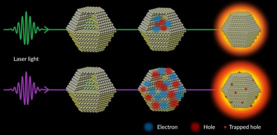 Scientists are discovering a process that stands in the way of making quantum dots brighter
