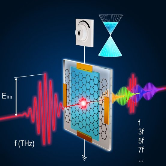 The research team demonstrates a control mechanism for quantum material