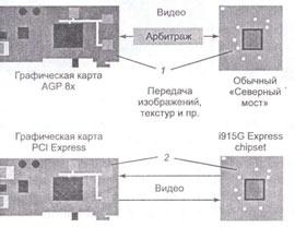 Архитектуры видеосистем
