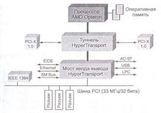 Интерфейс HyperTransport