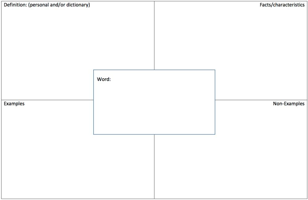 medium resolution of graphic model organizer frayer diagram