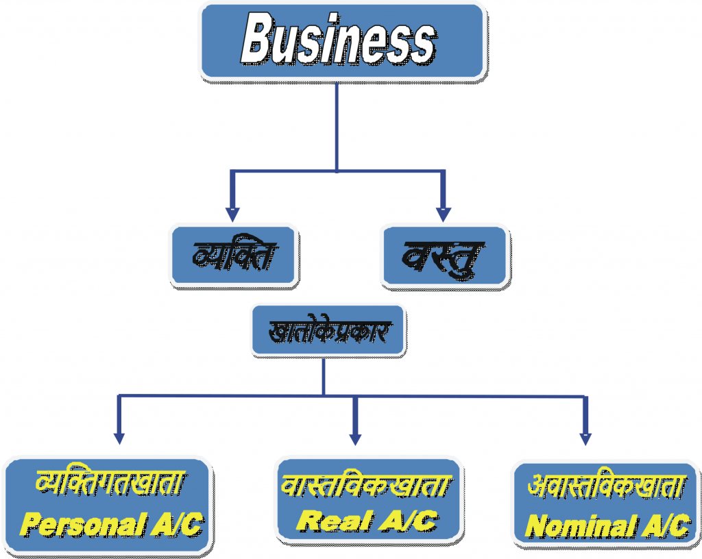 B.com 1st Year Type of Account Final Account Golden Rule in Hindi