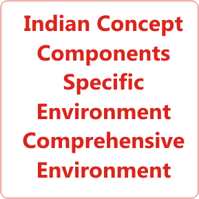 Indian BusinessEnvironment Concept Components Specific Environment Comprehensive Environment