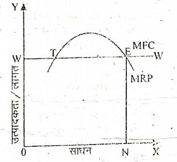 BCom 1st Year Business Economics Marginal Productivity Theory in Hindi