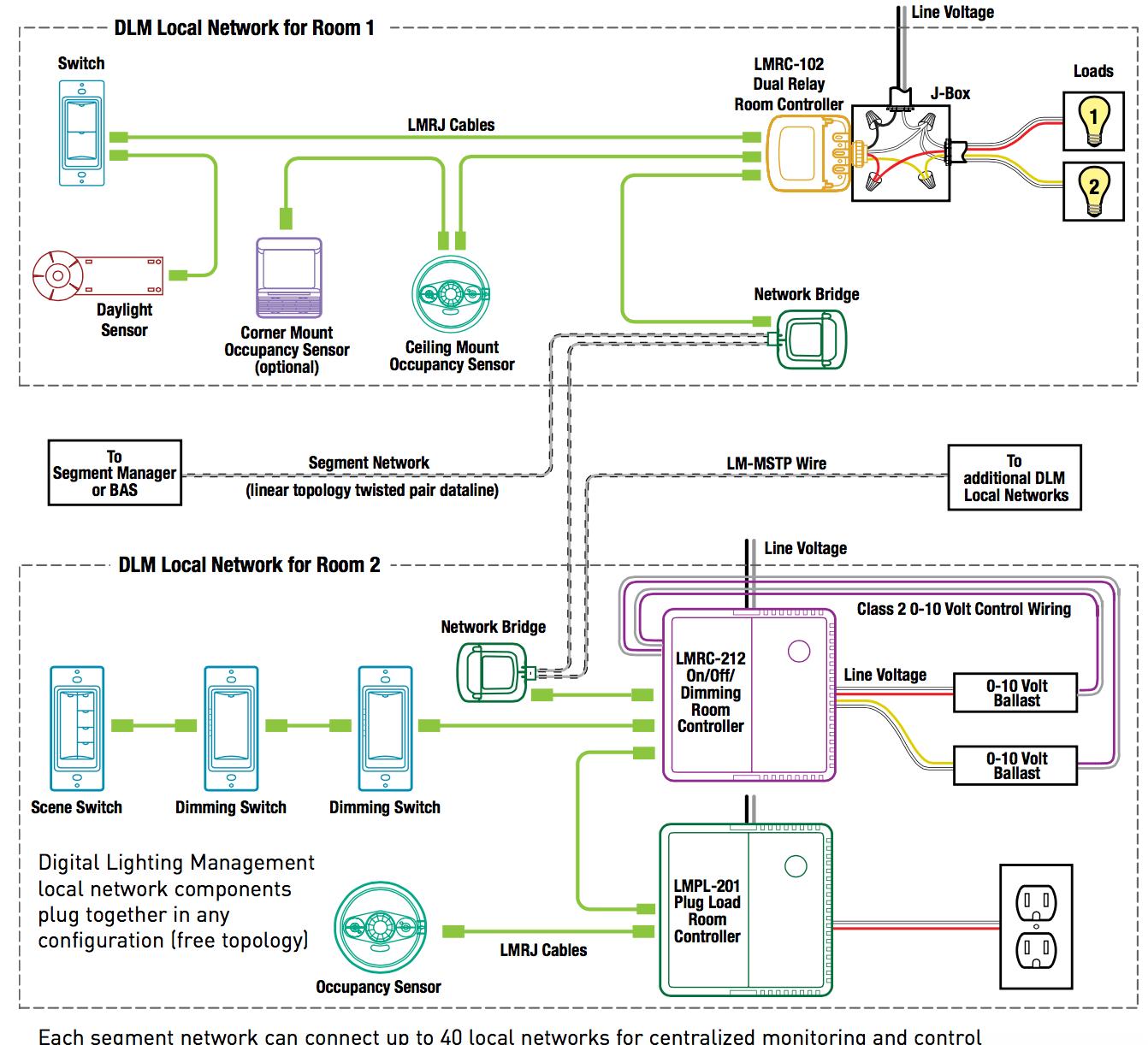 medium resolution of cooper lighting control wiring diagram somurich com dmx wiring diagram 3 to 5 pin dmx wiring