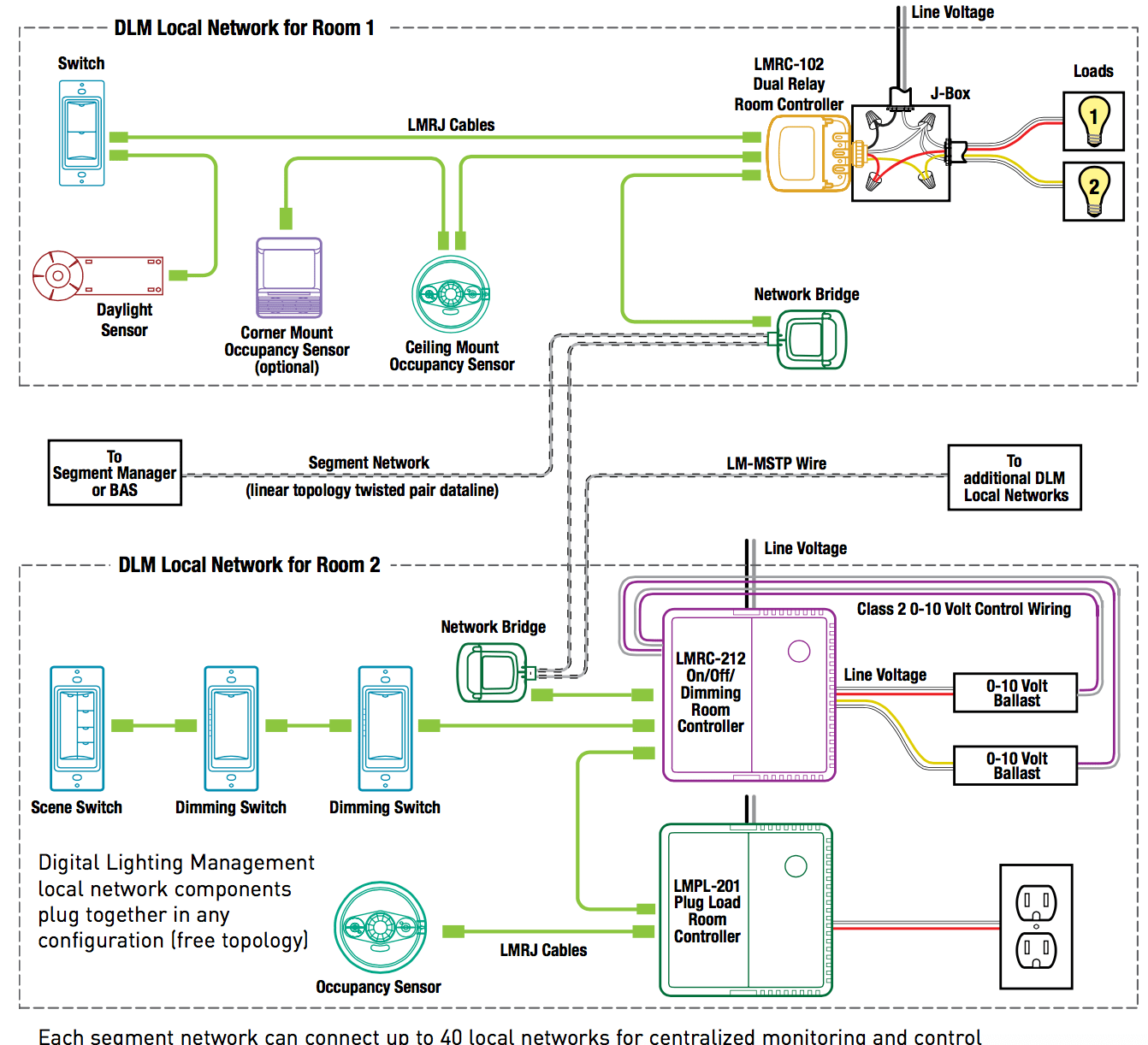 small resolution of cooper lighting control wiring diagram somurich com dmx wiring diagram 3 to 5 pin dmx wiring