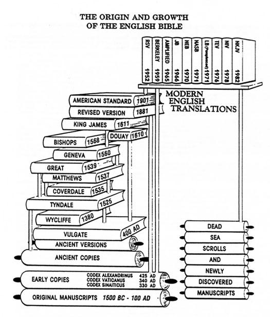 B. G. And R. F. Wilkinson Books to print,SDA Pillars