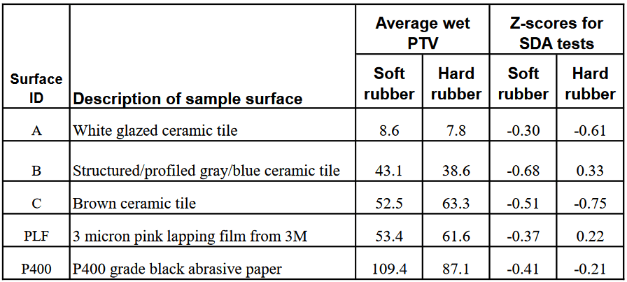 new study shows sotter engineering to