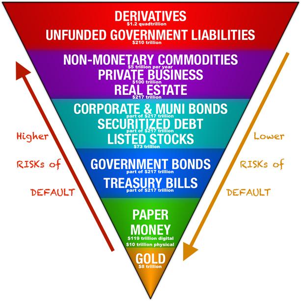 Come investire in base al grado di rischio