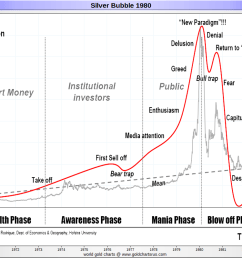 silver price history chart 1970 1980 sd bullion sdbullion com [ 1060 x 800 Pixel ]
