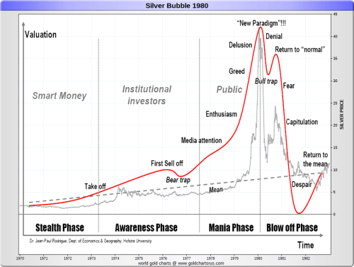 small resolution of silver price history chart 1970 1980 sd bullion sdbullion com