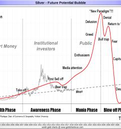 silver price history chart 2000s 21st century sd bullion sdbullion com [ 1060 x 800 Pixel ]
