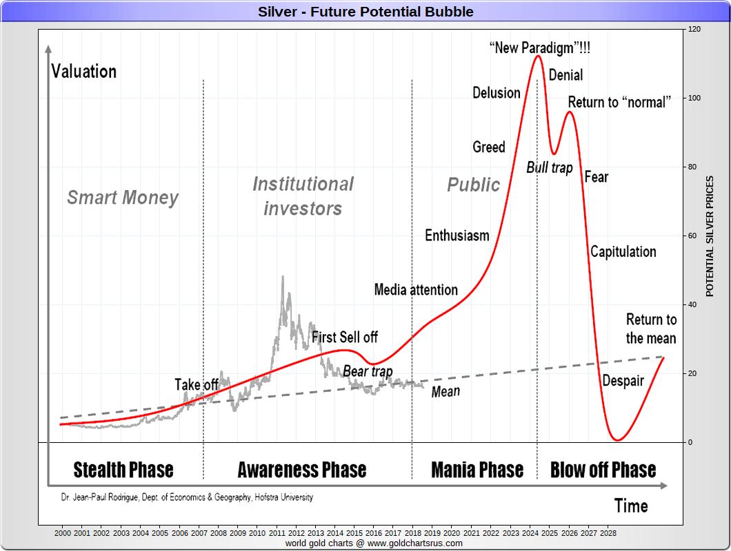 hight resolution of silver price history chart 2000s 21st century sd bullion sdbullion com