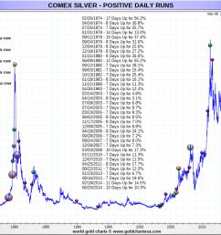 silver prices today positive silver price run chart sd bullion sdbullion com silver  [ 1050 x 750 Pixel ]