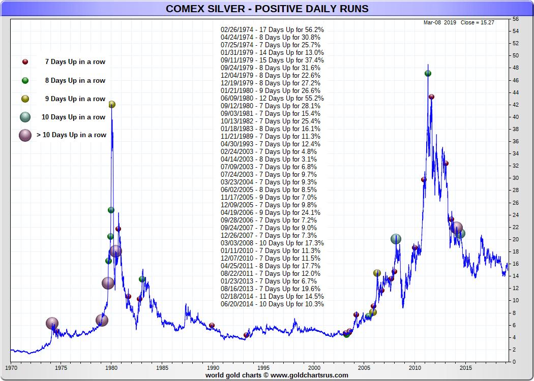 hight resolution of silver prices today positive silver price run chart sd bullion sdbullion com silver