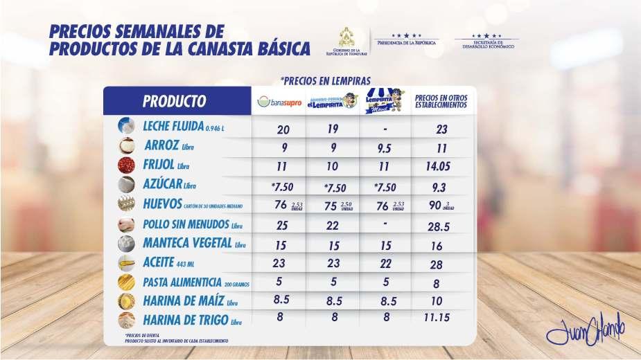 PRECIOS CANASTA BASICA 31.05.2018