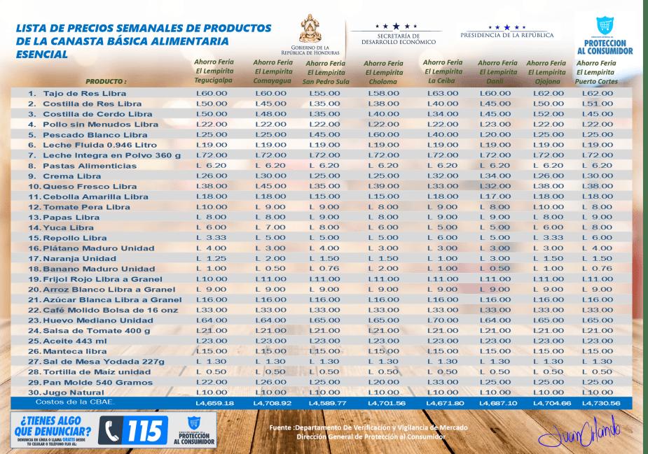 Listado de precios de la CBAE de la web Ahorro Ferias El Lempirira correspondiente al 21 22 y 23 de diciembre 2018